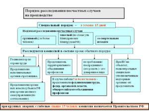 Ржд порядок расследования несчастных случаев на производстве