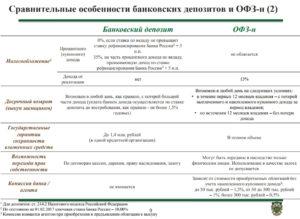 Налог на депозит для юридических лиц