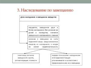 Оформление наследства по завещанию в беларуси