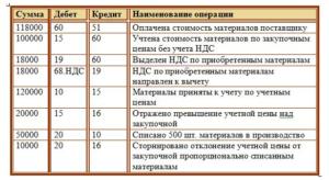 Получены материалы от поставщика по покупной стоимости проводки