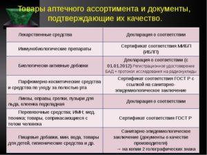 Качество лекарственных средств подтверждается документом
