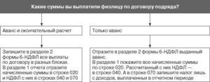 Сроки уплаты ндфл по договору подряда с физическим лицом