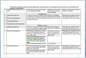 Программа производственного экологического контроля в школе по новому санпин 2020