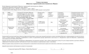 Бланк списка участников ооо