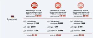 Сколько стоит растаможить грузовик в армении