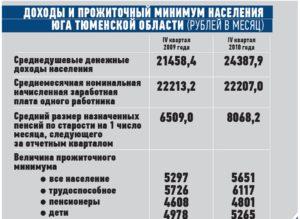 Прожитосный минимум в городе тюмени