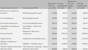 Евробонды сбербанка доходность