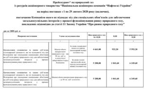 Стоимость газа в белгородской области в 2020 году