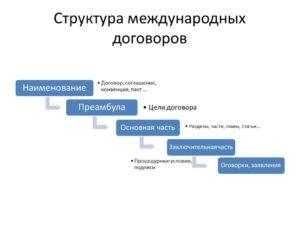 Последовательность структуры международных договоров