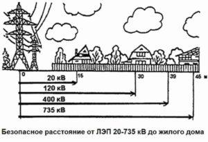 Какое минимальное расстояние от лэп до жилых домов
