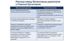 Разница между зарплатой главного бухгалтера и бухгалтера