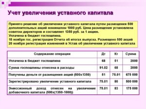 Увеличение уставного капитала ооо пошаговая инструкция 2020 проводки