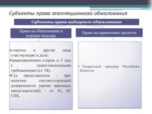 Субъекты права обжалования в надзорном производстве