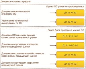 Уценка основных средств проводки