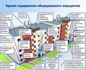 Жк рф текущий ремонт многоквартирного дома