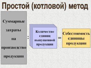 Производство котловым методом ка 2 4