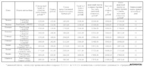 Расчет рыночной стоимости аренды транспортного средства