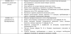 Документы по воинскому учету и бронированию граждан срок хранения