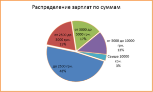 Распределить зарплату на месяц