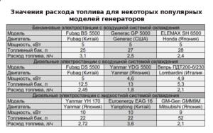 Как высчитать расход топлива на бензогенераторе